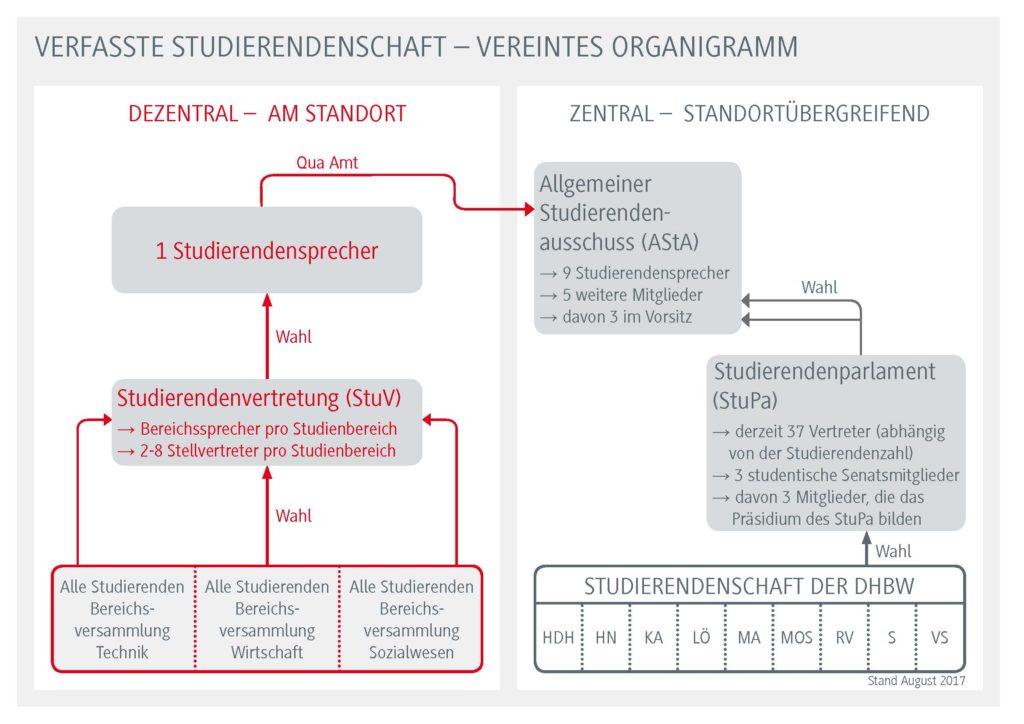 Organigramm Verfasste Studierendenschaft der DHBW